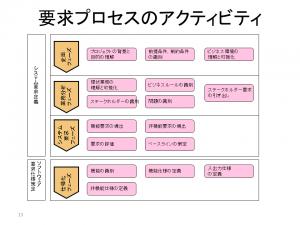 WP画像_要求プロセス1