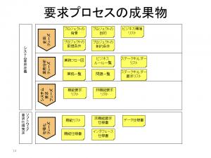WP画像_要求プロセス2