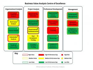 B_Value_Analysis