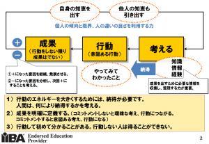 「要求開発」コース紹介_知恵サイクル