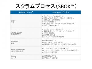 SBOK_プロセス
