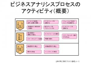 要求プロセス_2