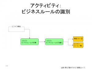 要求プロセス_4