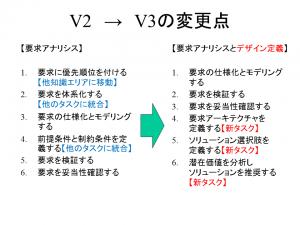 V3_Pub_RAandDD_Task_2014年6月21日