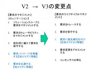 V3_ReqLC1