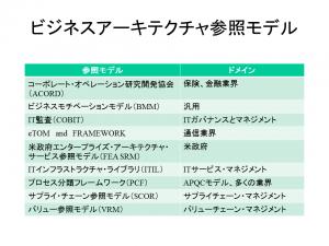 BABOK_V3_Reference_Model_2014年10月21日