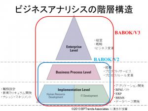 BABOK_V3_BA_LayerV3_2014年11月30日