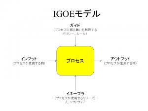 IGOEモデル_プロセス