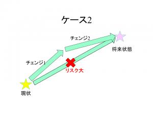 チェンジパターン2