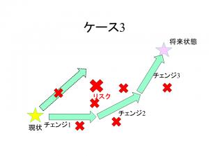 チェンジパターン3