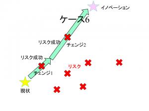 チェンジパターン6