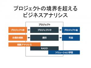 BABOK_V3_Slide関係_プロジェクト境界