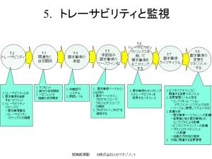 比較_BA実務ガイド_トレーサビリティ 2016年12月20日