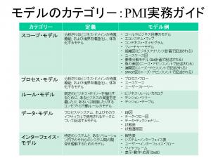比較_BA実務ガイド_モデルカテゴリーPMI 2016年12月14日