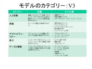 比較_BA実務ガイド_モデルカテゴリーV3 2016年12月14日