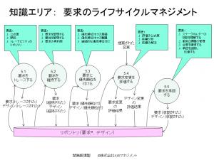 比較_BA実務ガイド_要求ライフサイクル 2016年12月20日