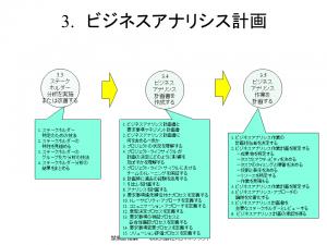 比較_BA実務ガイド_PMI_BA計画 2017年1月16日