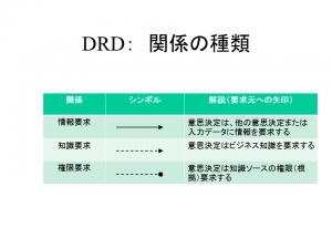 DMNモデルリレーション_2017年3月20日