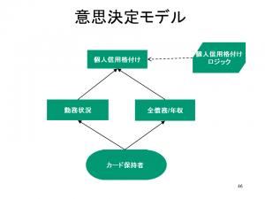 DMN単純モデル4_2017年3月20日