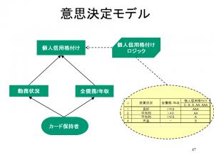 DMN単純モデル5_2017年3月20日