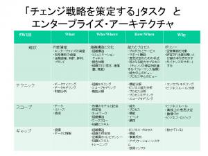 デジタルBA_チェンジ戦略とEA_2018年2月7日