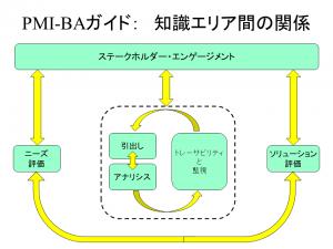 PMI-BA_KA関係_2018年8月27日