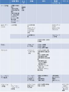 PMI_BA_プロセス群