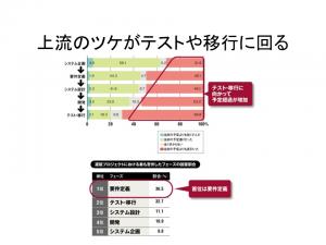 日経コンピュータ_Slide5_2020年3月9日